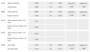 pinnacle sports tennis betting markets