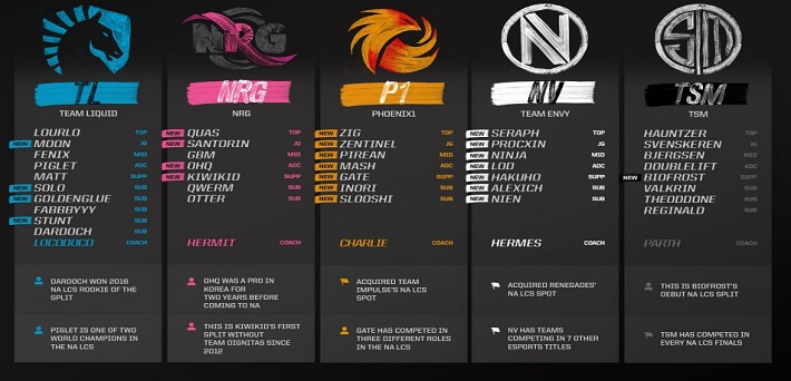 NA LCS Teams