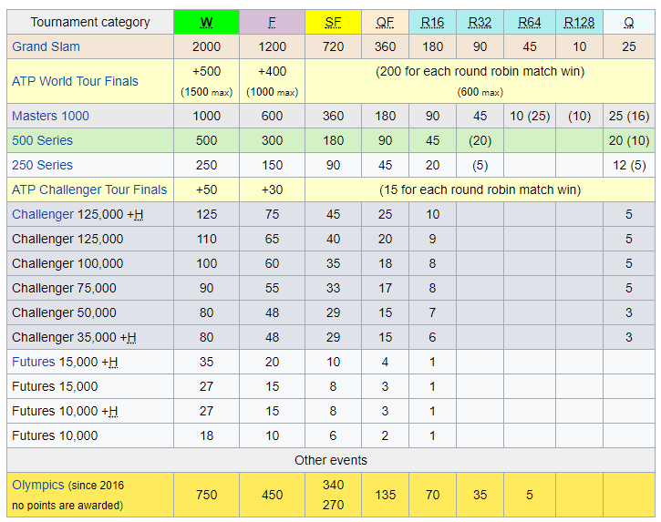 ATP Points Table