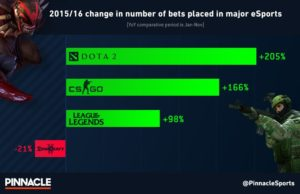 Best Sportsbook to bet on eSports