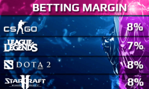 LADBROKES BETTING MARGINs