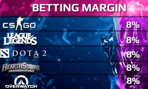 Betway Esports Betting Margin