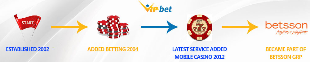 NORDICBET HISTORY MARKS