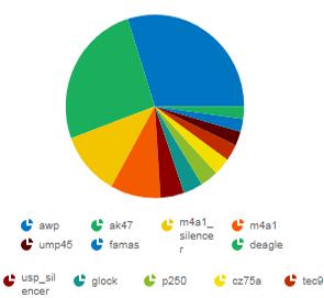 Dev1ce Stats