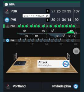 Sportsbet.io Basketball In Play Betting