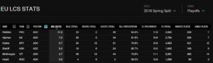 Rekkless Playoffs Stats