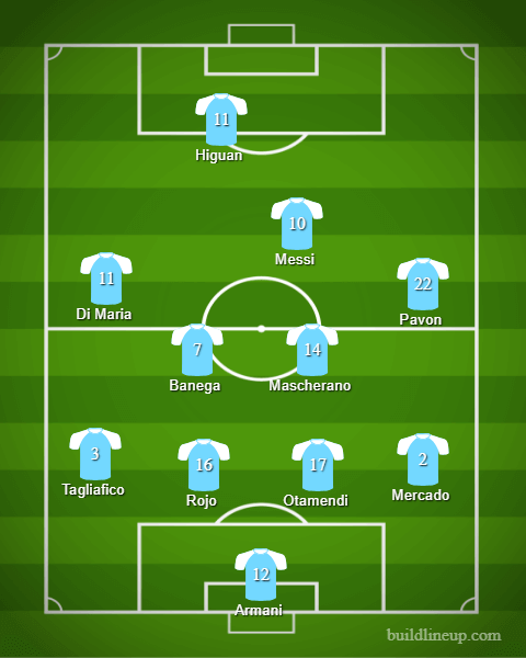 Argentina Predicted Lineup