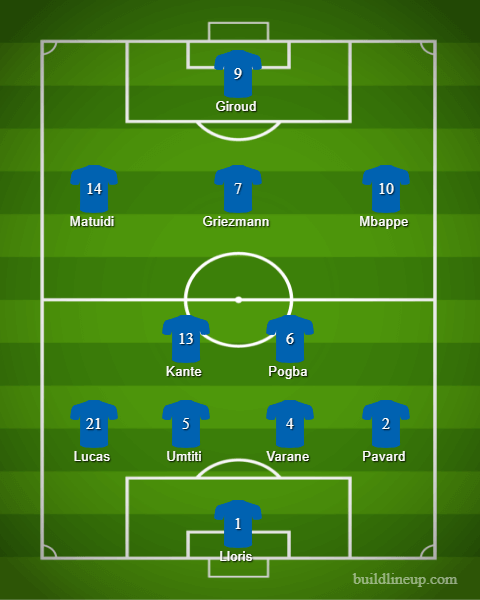 France Predicted Lineup