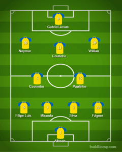 Brazil Lineup